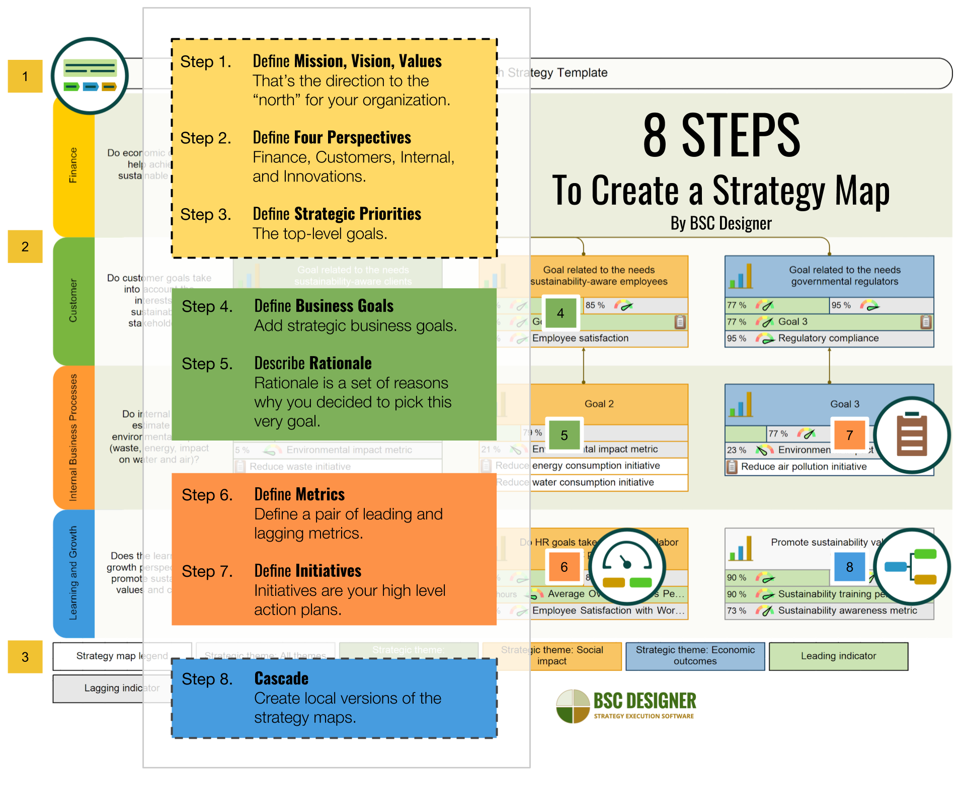 8 STEPS To Create a Strategy Map By BSC Designer