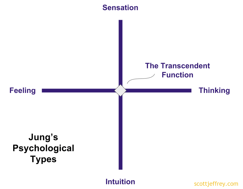jung psychological types individuation process